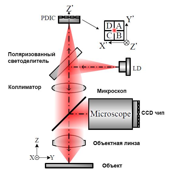 Атомно силовой микроскоп P100/P150